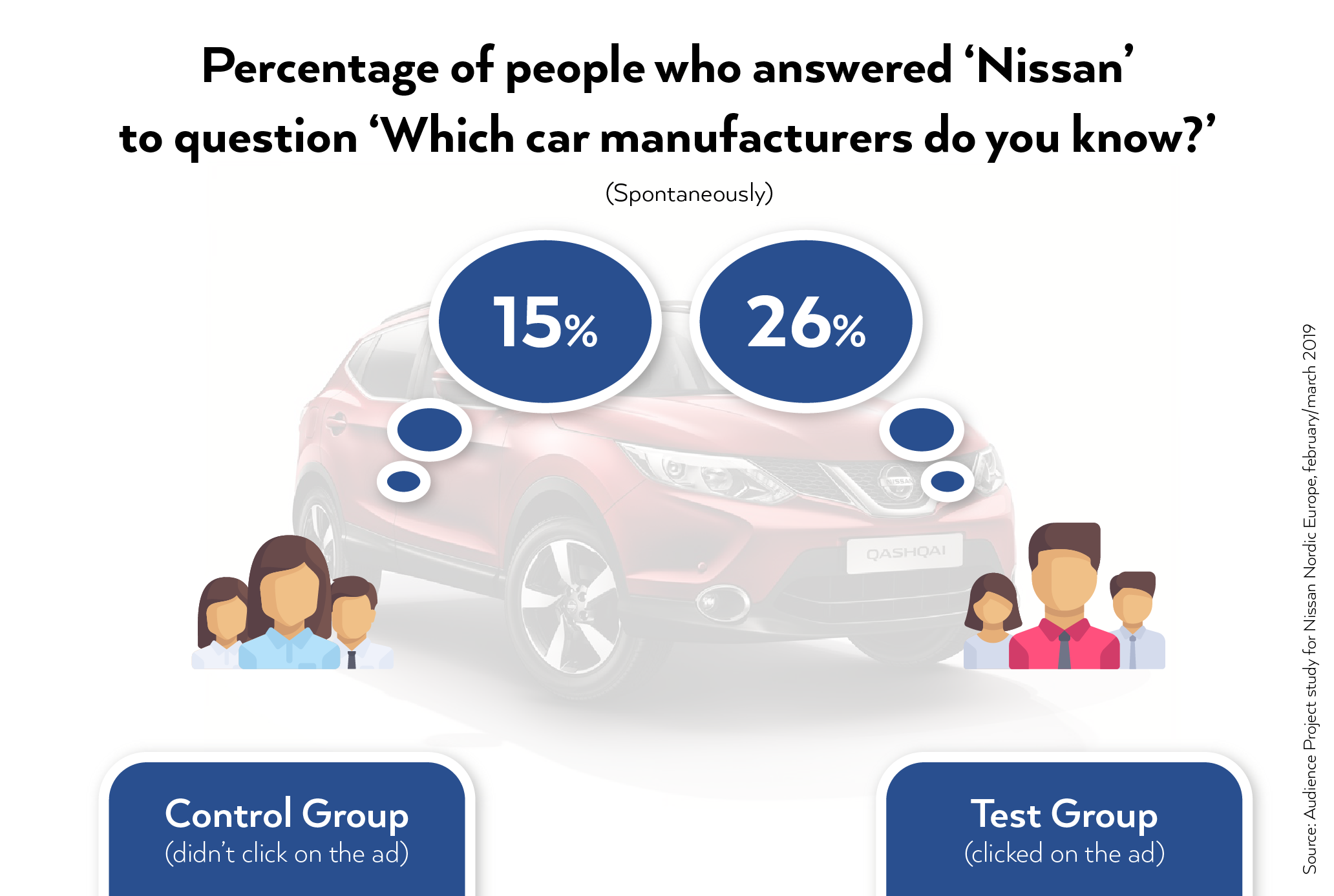 nissan case study question